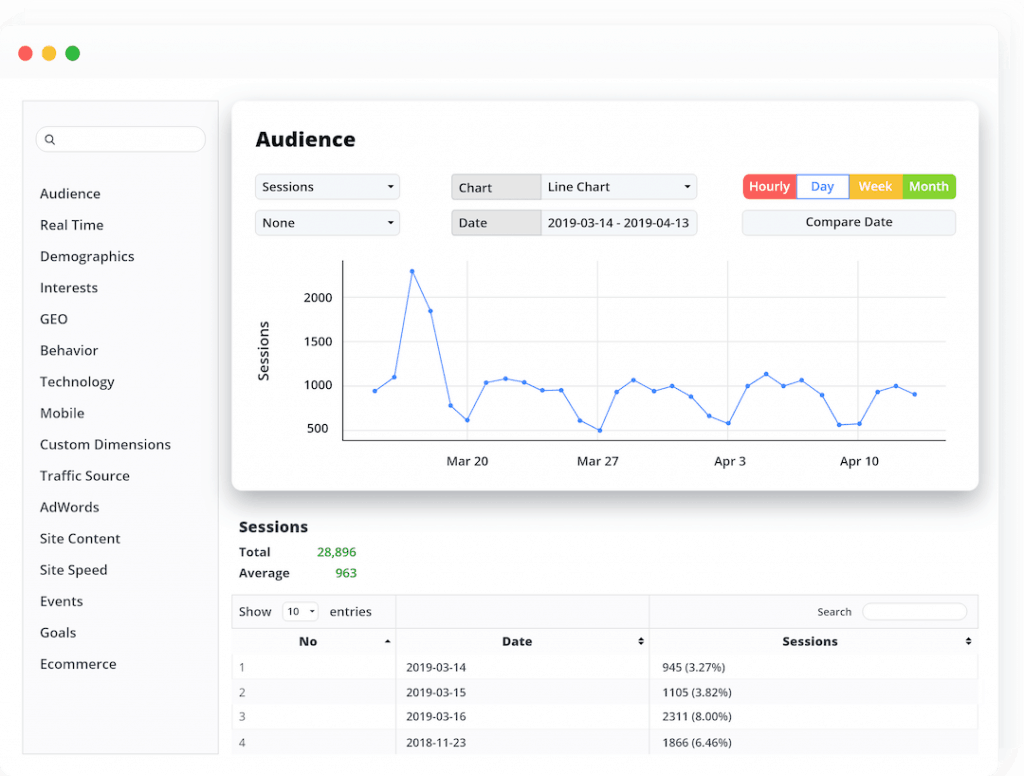 WordPress Google Analytics plugin - de complete gids voor 2019 4