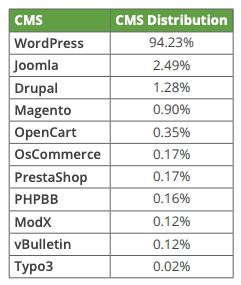 WordPress Updates, de automatische en manuele checklisten 2