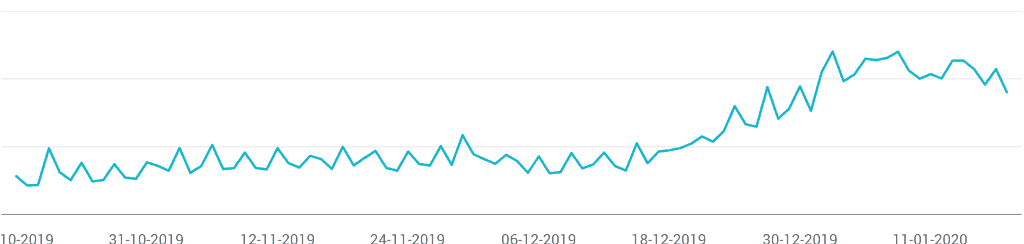 aantal bezoekers wpsupporters